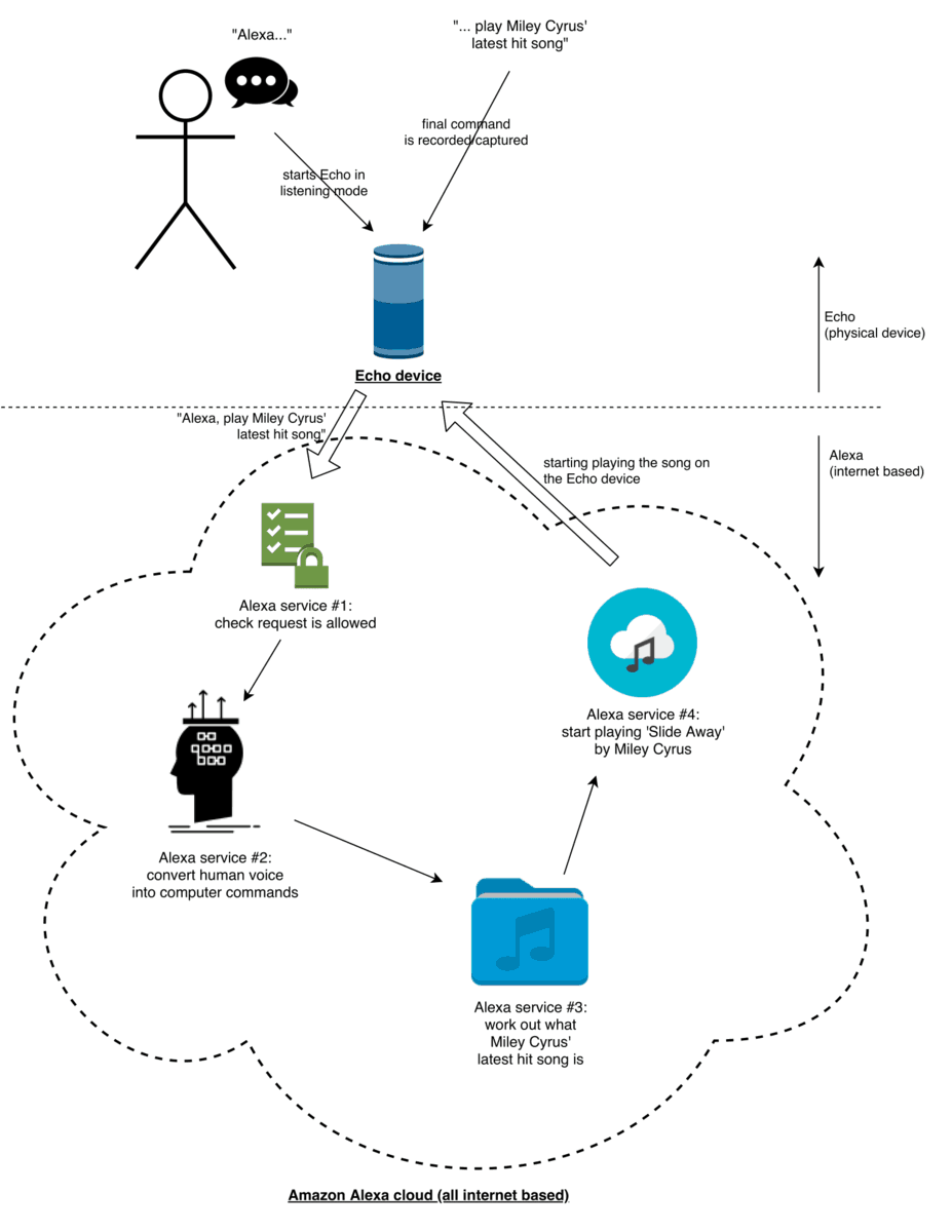 A diagram showing how a request to play a song on an Echo device will interact with the Amazon Alexa cloud service, including the four mini (micro) services within Alexa.