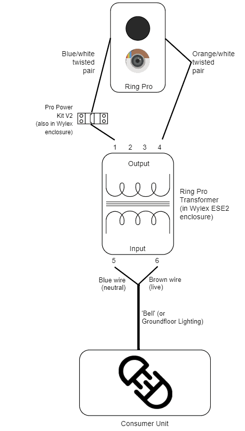 A diagram showing the final wiring plan for my Ring Doorbell Pro, going from the consumer unit to the Ring Pro (with the Ring transformer in the middle, and the bypass/power kit included).