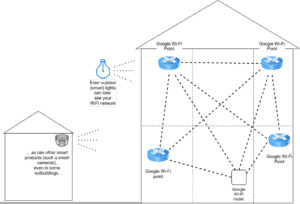 A diagram showing how Google's Wi-Fi router and points work, and how they extend your house's WiFi coverage (even to outdoor WiFi products).