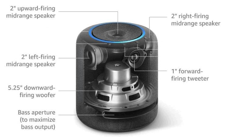 Echo Studio speaker configuration, showing the woofer, midrange speakers and tweeter.