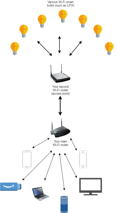 Diagram showing how a wireless access point could benefit WiFi smart bulbs