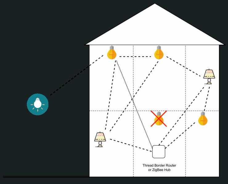 Thread or ZigBee network mesh