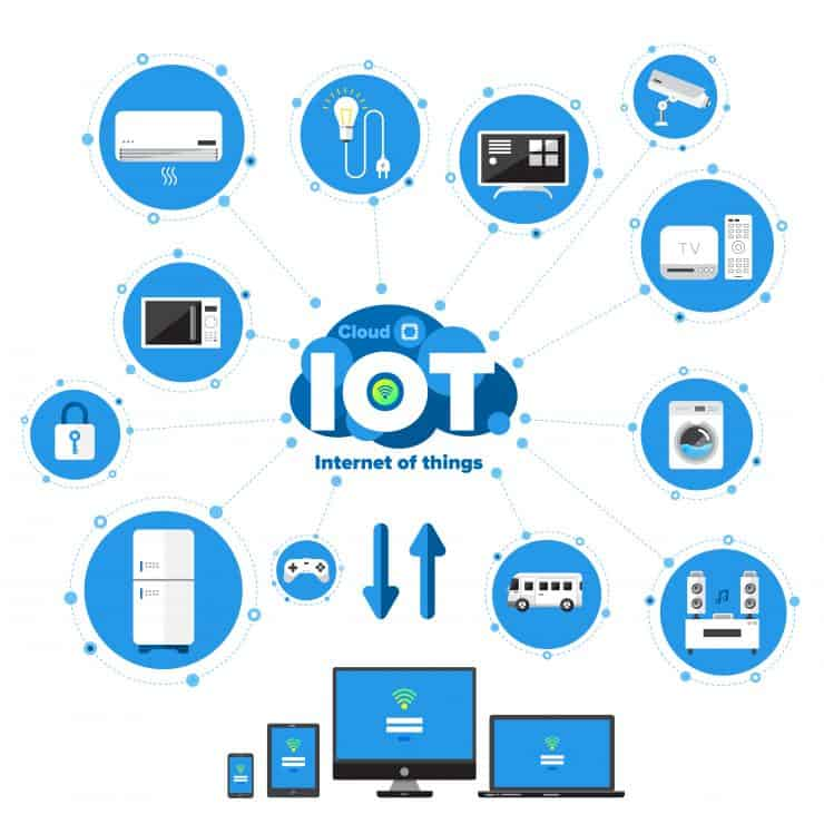 Various IoT internet of things devices interacting with the cloud